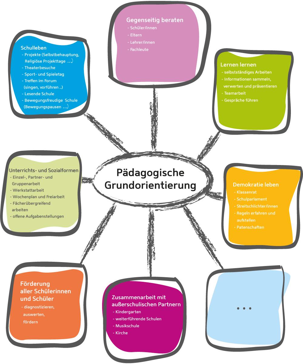 Pädagogische Grundorientierung - zum Vergrößern anklicken!